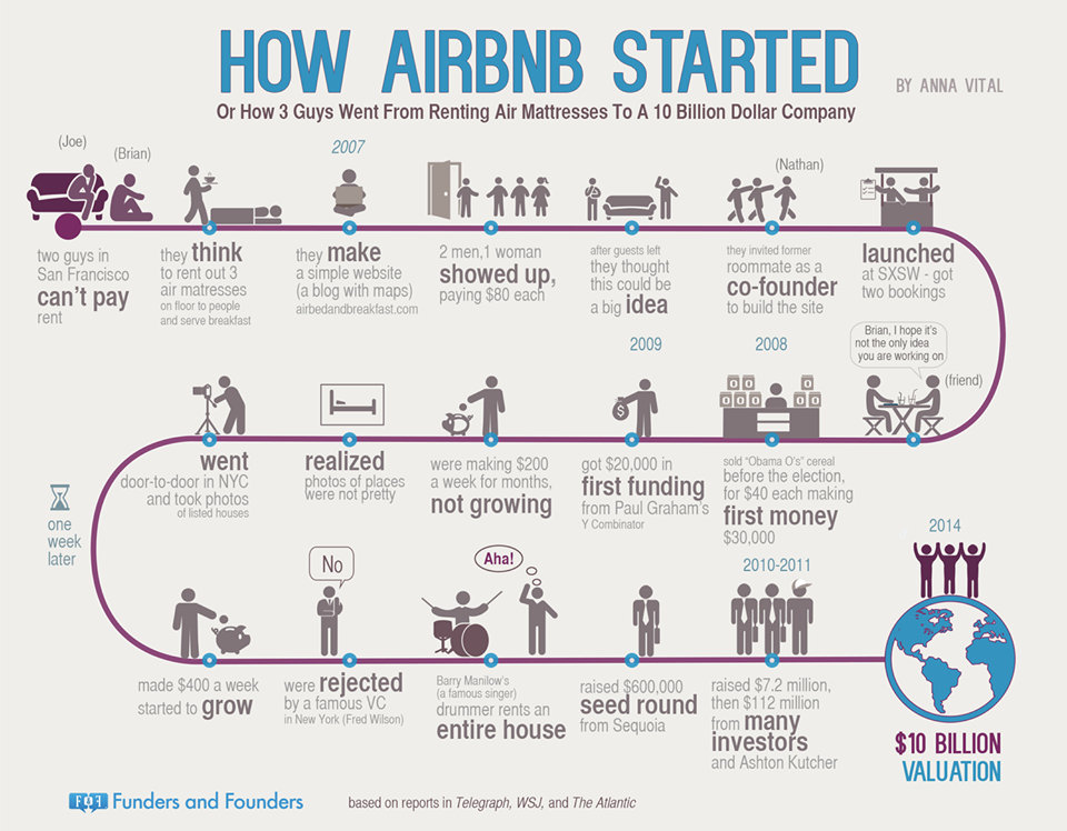 dans-ta-pub-infographic-airbnb-instagram-pinterest-angry-birds-start-up-1