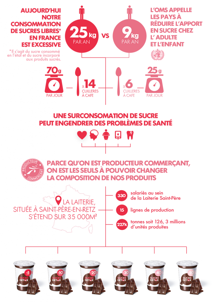 SucreDetox_Infographie