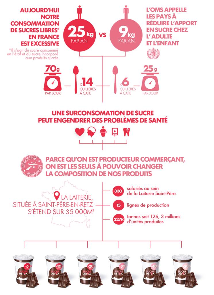 SucreDetox_Infographie